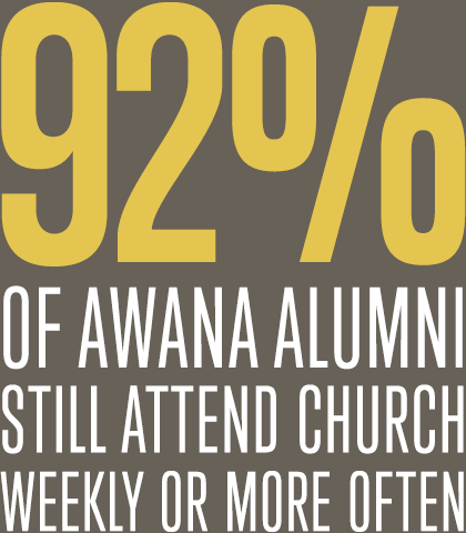 92% of Awana alumni still attend church weekly or more often. Consistent, long-term participation in Awana – between 6-10 years – accompanied by spiritual training from parents, reaps long-lasting results.
